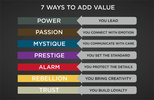 7 steps to value